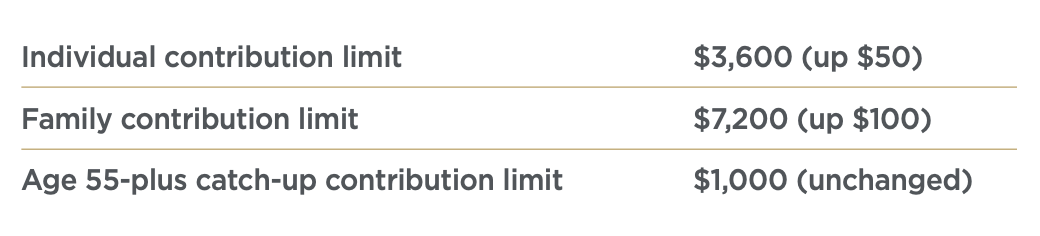 HSA contribution limits in the financial planning guide.